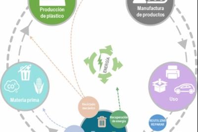 El uso responsable de los plásticos y la economía circular