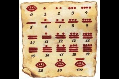 Matemáticas son juego con la aritmética maya: profesoras de la UNAM